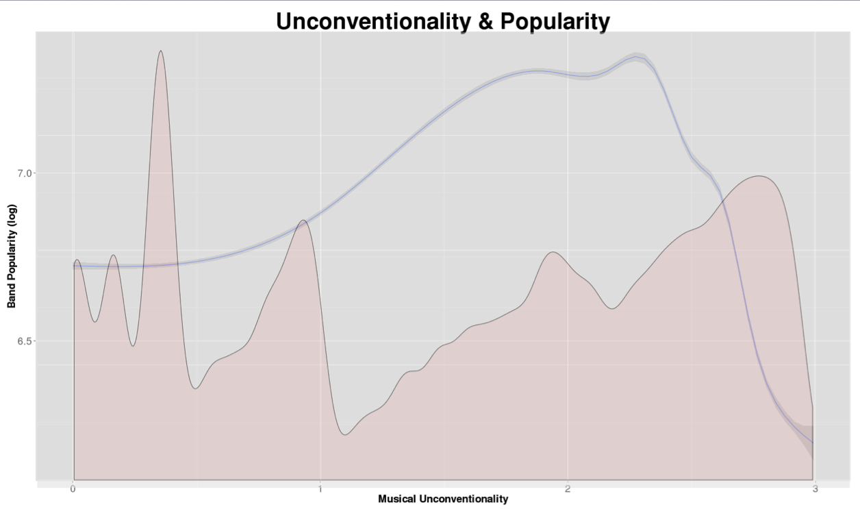 Popularity.unconventionality.density.plot