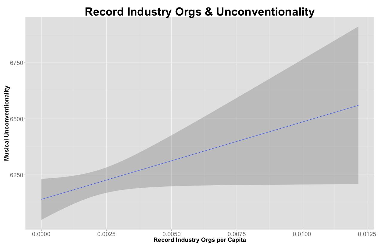 Recordindustry&unconventionality