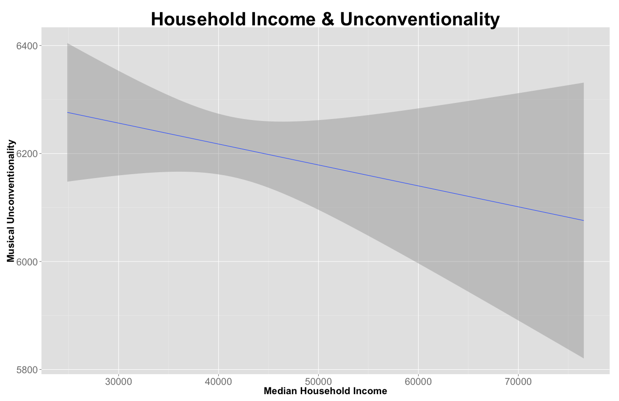 income&unconventionality