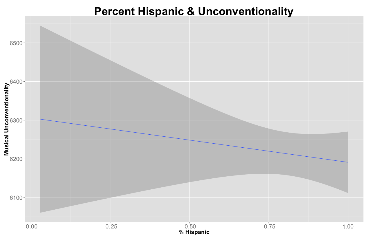 pcthisp&unconventionality