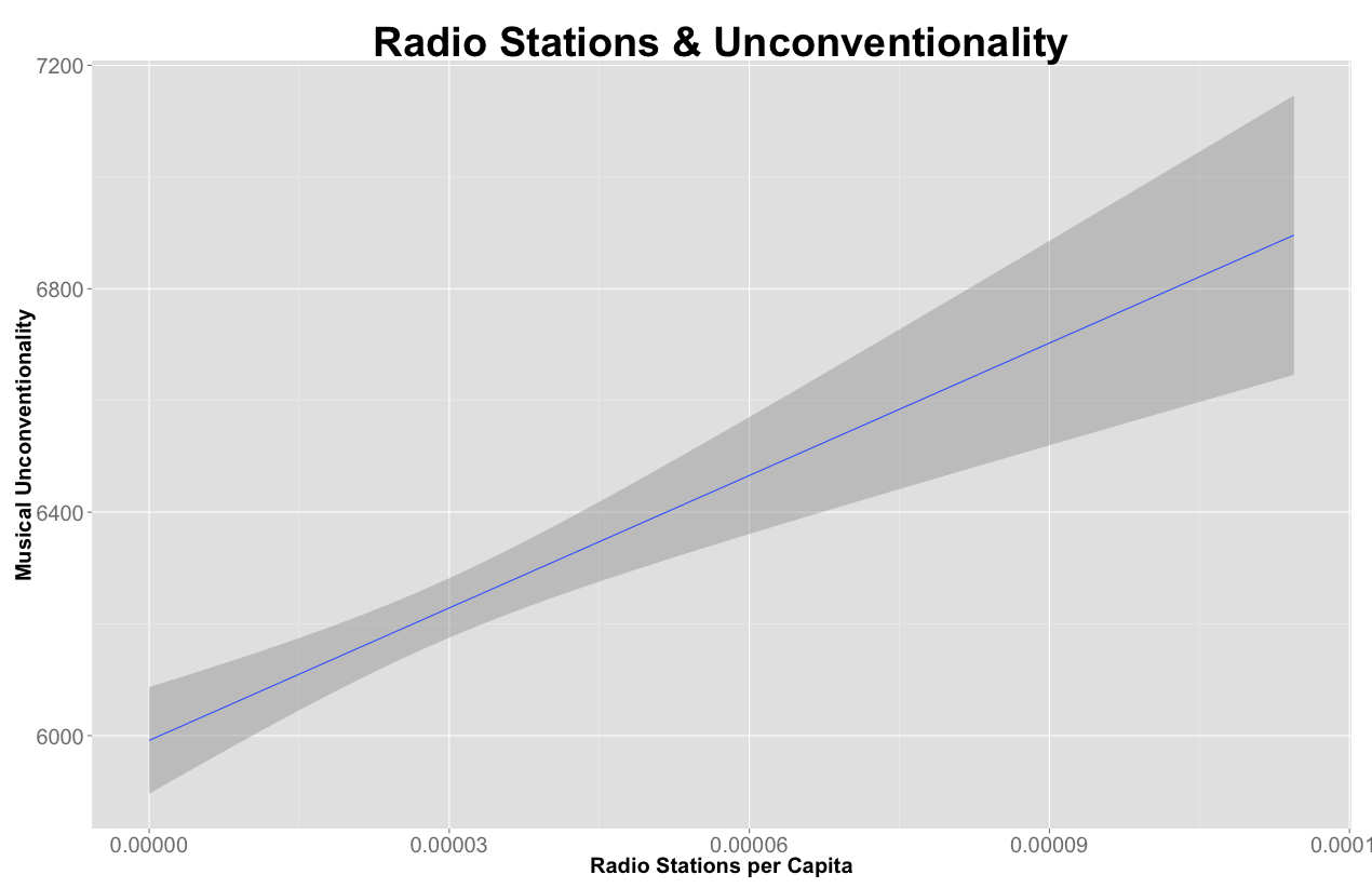 radioStations&Unconventionality